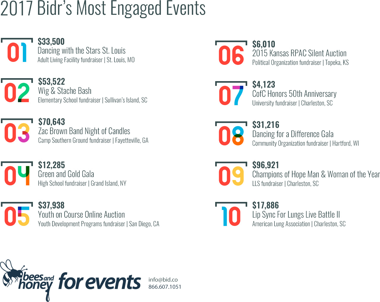 2017 Most Engaged Fundraising Events...Bidr's not just for big events anymore